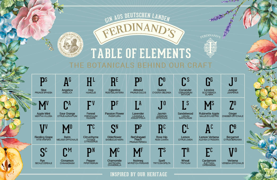 Graphically designed periodic table of botanicals used in our gin